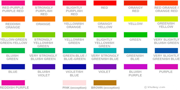 Gemstone Color Grading System - Hue